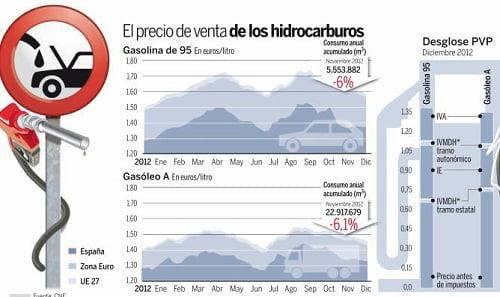 El consumo de carburantes se hunde y su precio se dispara.