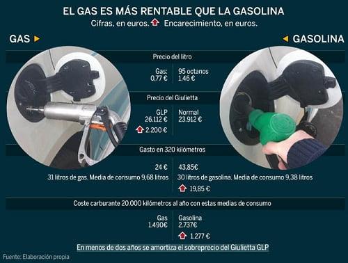 El gas es más rentable que la gasolina.