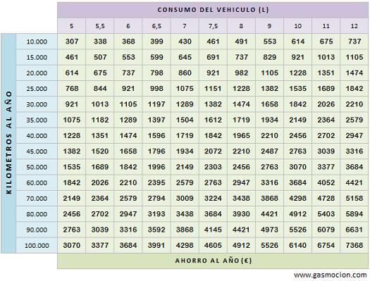 Tabla de ahorro de vehículos con GLP. Junio 2013