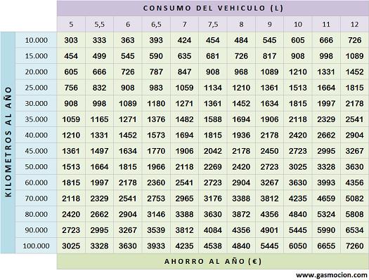 Tabla de ahorro de vehículos con GLP. Julio 2013
