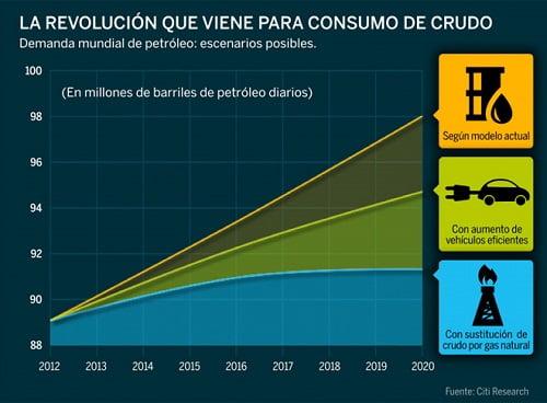 ¿Se ha acabado ya el mundo que sólo consumía más y más petróleo?