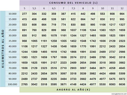Tabla de ahorro de vehículos con autogas GLP. Febrero 2014