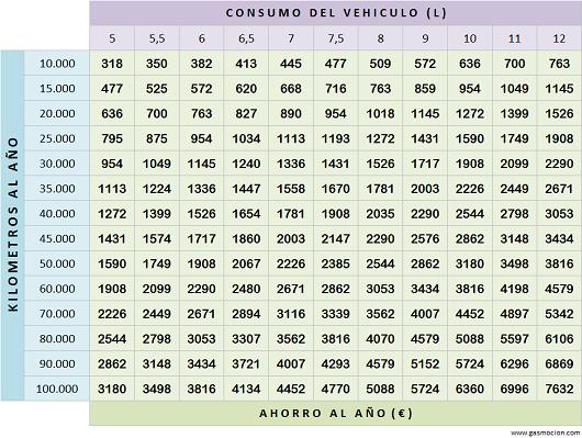 Tabla de ahorro de vehículos con autogas GLP. Junio 2014