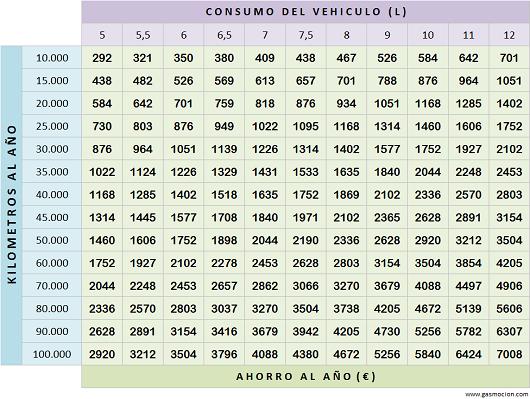 Tabla de ahorro de vehículos con autogas GLP. Septiembre 2014