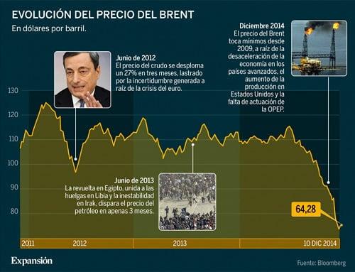 desplome-caida-precio-petroleo-europa-gasmocion