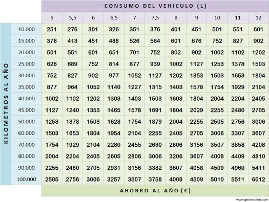 tabla-ahorro-gasolina-glp-autogas-enero-2015-gasmocion