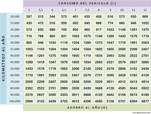 Tabla de ahorro de vehículos con autogas GLP. Abril 2015