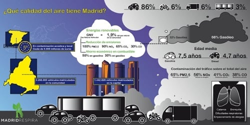 El aire, un problema para Carmena: así es la contaminación del tráfico de Madrid