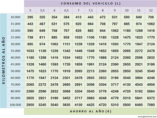 tabla-ahorro-autogas-glp-gasolina-gasmocion-2015