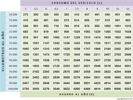 Tabla de ahorro de vehículos con autogas GLP. Agosto 2015
