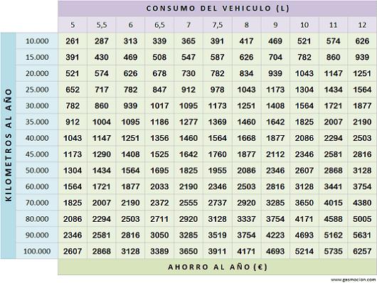 Tabla de ahorro de vehículos con autogas GLP. Octubre 2015
