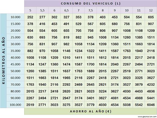 Tabla de ahorro de vehículos con autogas GLP. Septiembre 2016