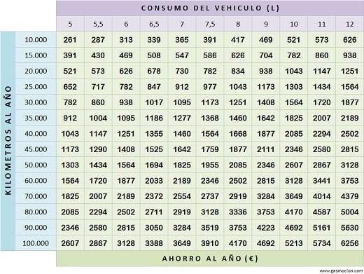Tabla de ahorro de vehículos con autogas GLP. Noviembre 2016.